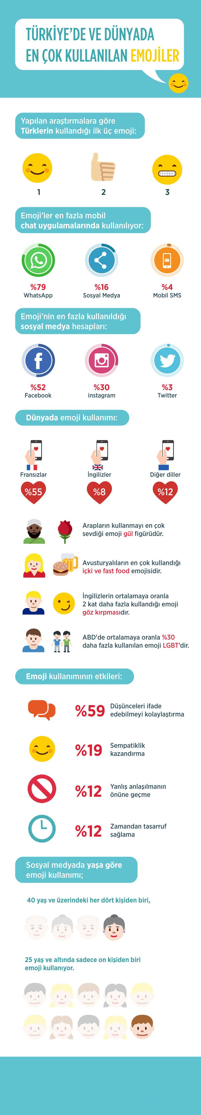 emoji-infografik